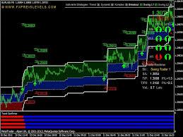 il forex trading andamento